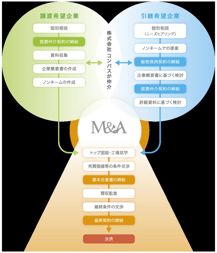 「中小企業M&Aのステップ」譲渡希望企業と引継希望企業間を株式会社コンパスが仲介いたします。